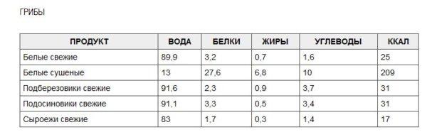 Таблица калорий, углеводов, жиров, белков и воды в грибах