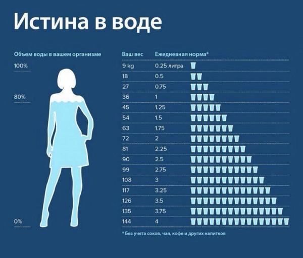 Таблица расчета нормы воды