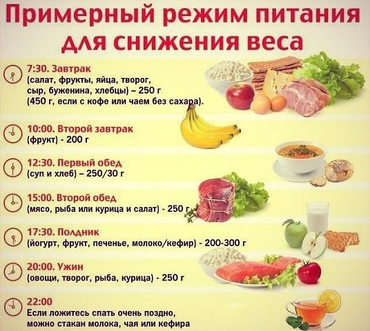 Режим питания на день
