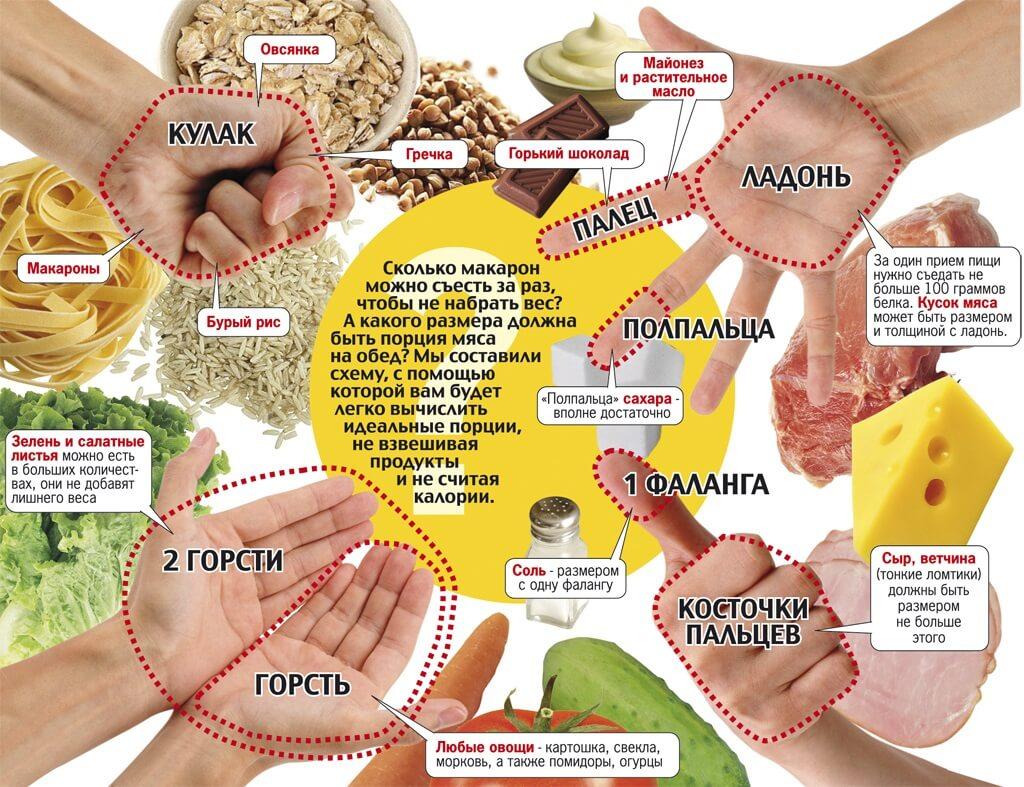Размеры порций для похудения