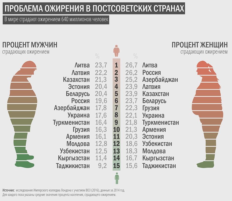 В мире страдают ожирением 640 миллионов человек