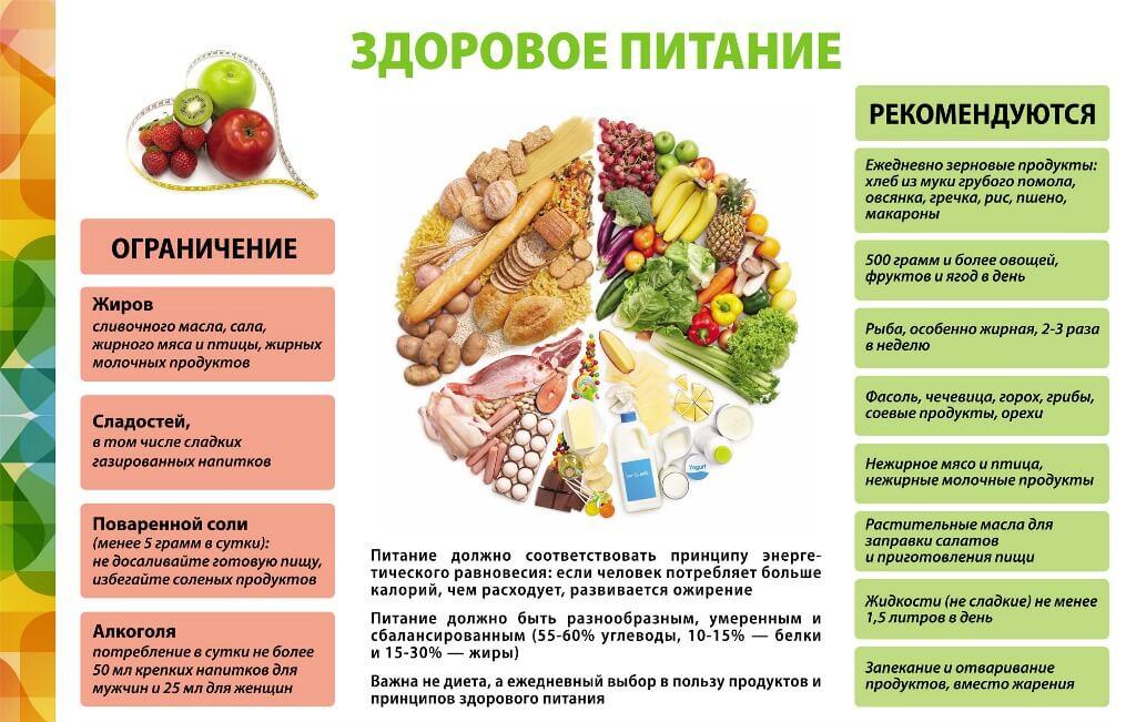Правильное здоровое питание