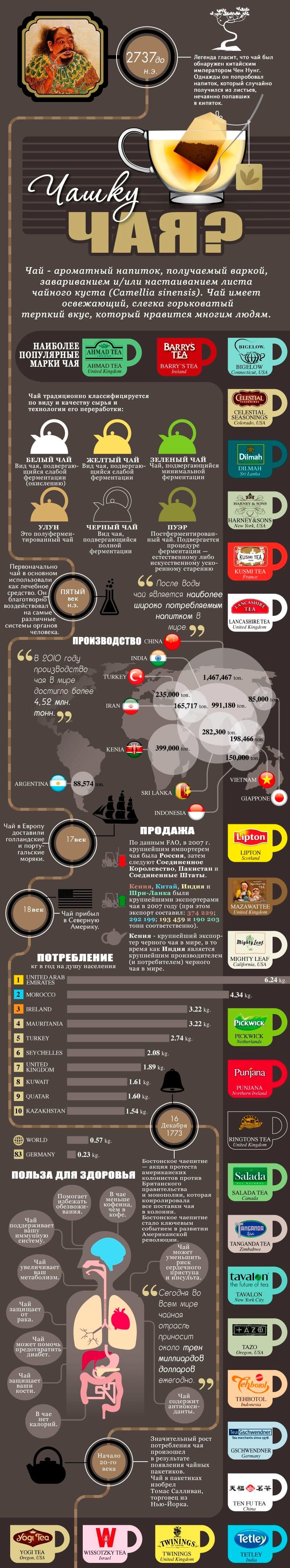 Инфографик: факты о чае