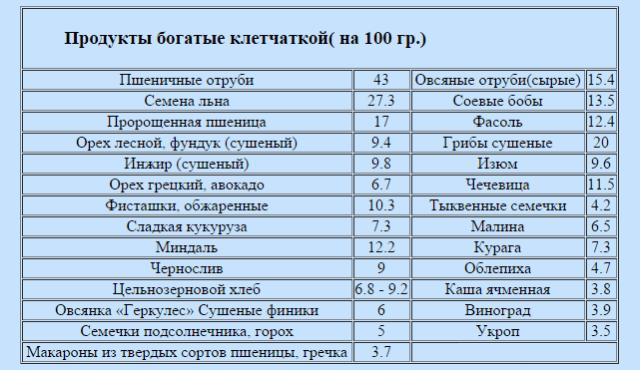 Таблица содержания клетчатки
