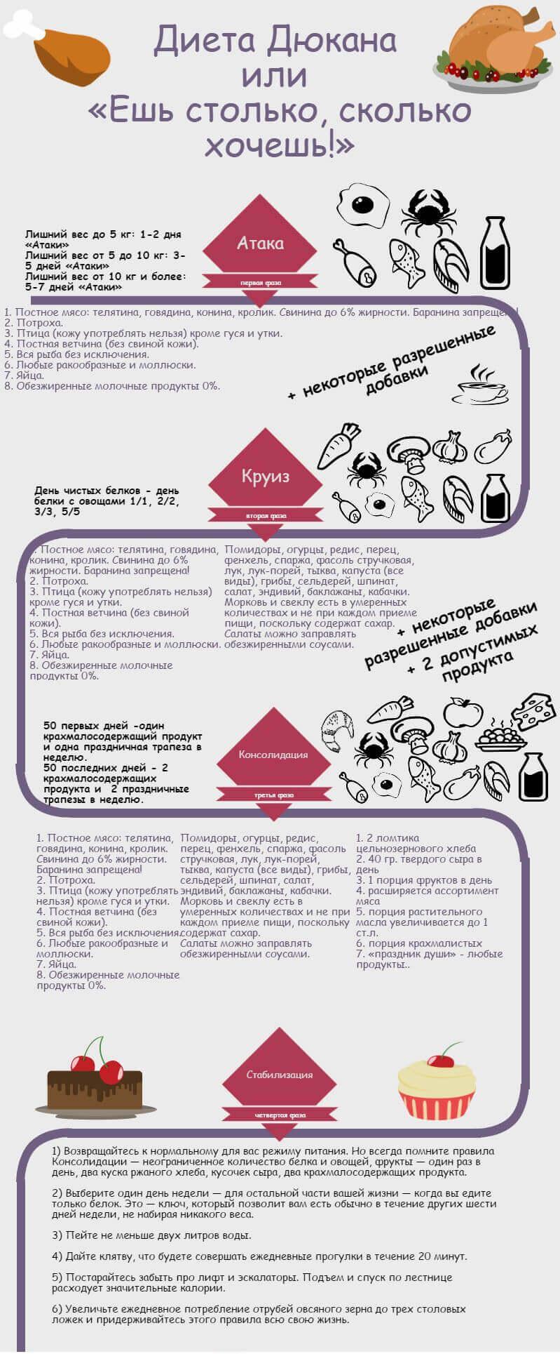Инфографик. Этапы диеты по Дюкану
